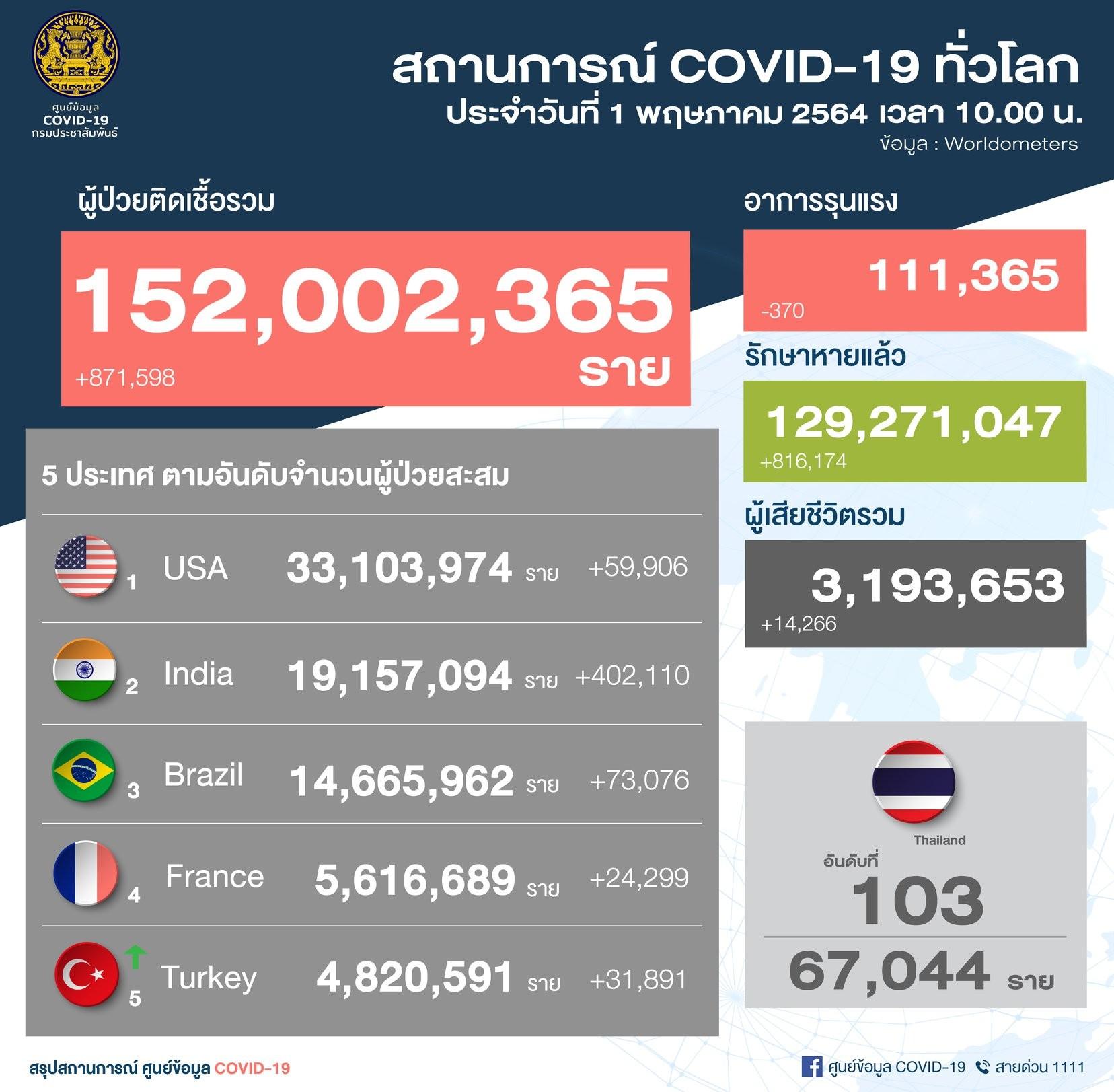 รายงานข่าวกรณีโรคติดเชื้อไวรัสโคโรนา 2019 (COVID-19) ประจำวันที่ 1 พฤษภาคม  2564